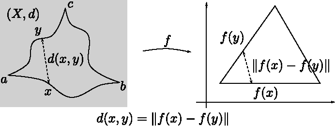 Figure 3 for Geodesic Exponential Kernels: When Curvature and Linearity Conflict