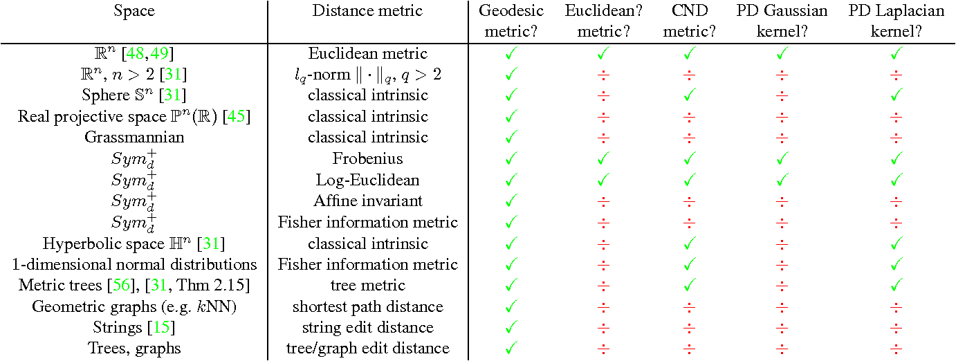 Figure 4 for Geodesic Exponential Kernels: When Curvature and Linearity Conflict