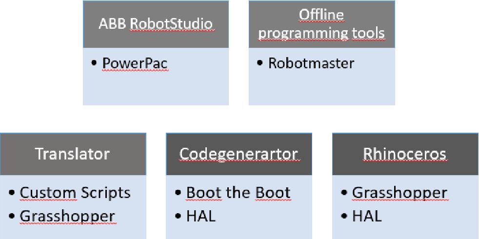 PDF] G-Code to RAPID translator for Robot-Studio - Semantic Scholar