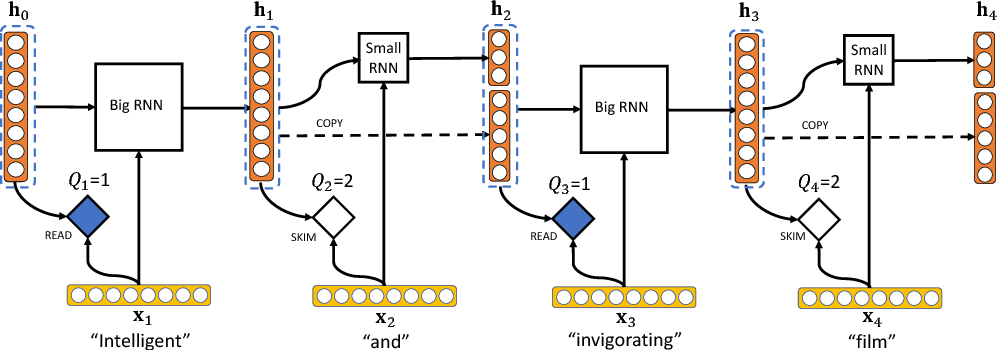 Figure 1 for Neural Speed Reading via Skim-RNN