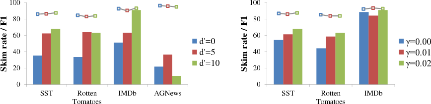 Figure 4 for Neural Speed Reading via Skim-RNN