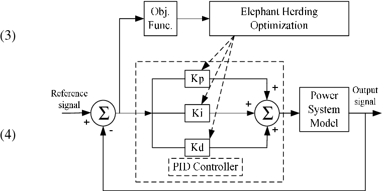 A Robust Pid Controller For Load Frequency Control Of Single Area Re