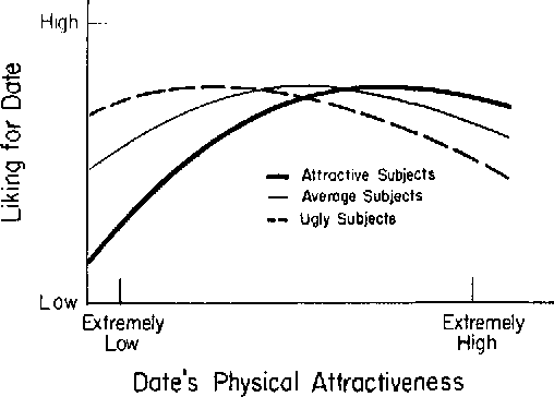 Physical attractiveness and dating