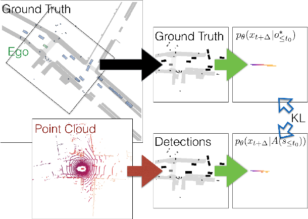 Figure 3 for Learning to Evaluate Perception Models Using Planner-Centric Metrics
