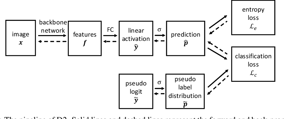 Figure 1 for Repetitive Reprediction Deep Decipher for Semi-Supervised Learning
