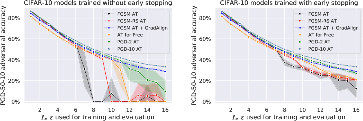Figure 1 for Understanding and Improving Fast Adversarial Training