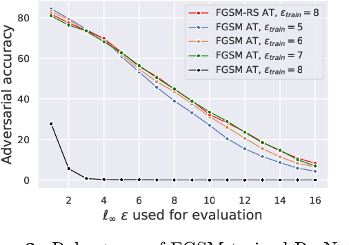 Figure 4 for Understanding and Improving Fast Adversarial Training