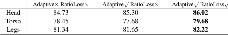 Figure 4 for Attribute Recognition from Adaptive Parts
