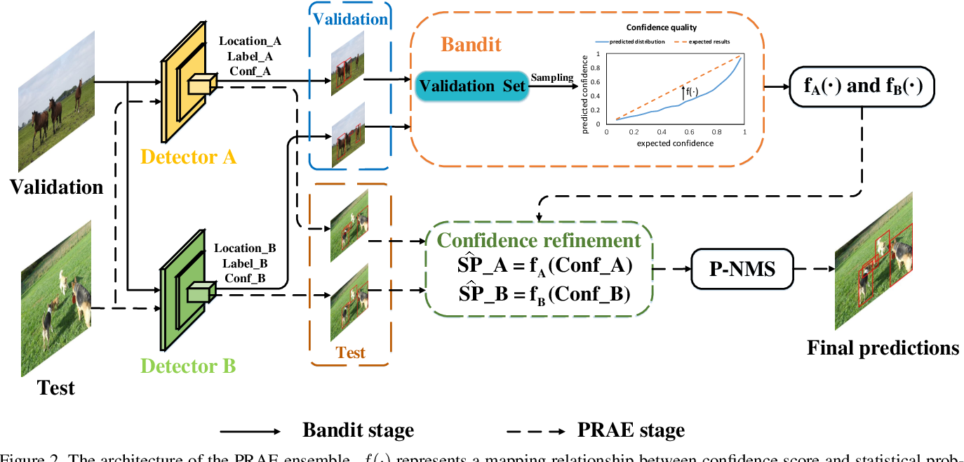 Figure 3 for Probabilistic Ranking-Aware Ensembles for Enhanced Object Detections