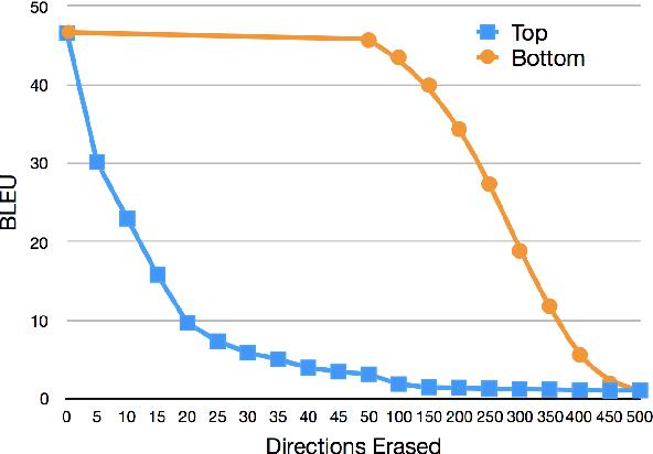 Figure 2 for Neuron-level Interpretation of Deep NLP Models: A Survey