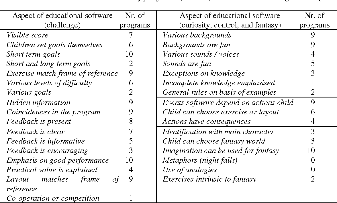 PDF] Human factors in educational software for young