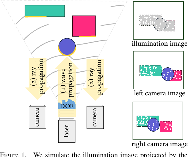 Figure 1 for Polka Lines: Learning Structured Illumination and Reconstruction for Active Stereo