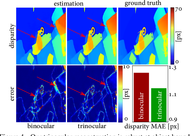 Figure 4 for Polka Lines: Learning Structured Illumination and Reconstruction for Active Stereo