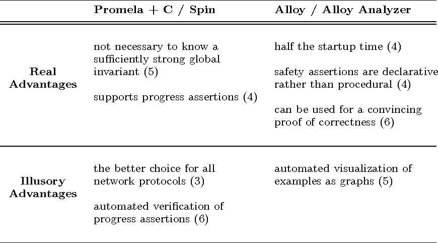 A Practical Comparison Of Alloy And Spin Semantic Scholar