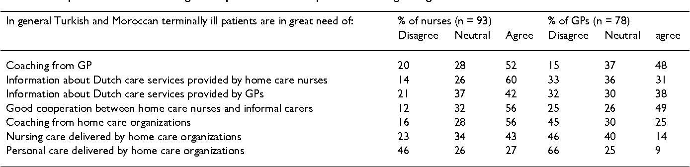 nursing care of terminally ill patient