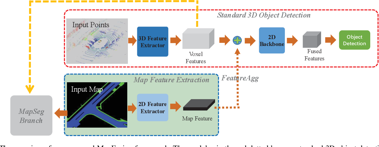 Figure 2 for MapFusion: A General Framework for 3D Object Detection with HDMaps