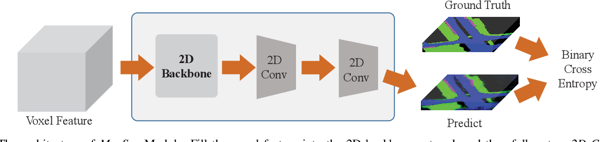 Figure 4 for MapFusion: A General Framework for 3D Object Detection with HDMaps