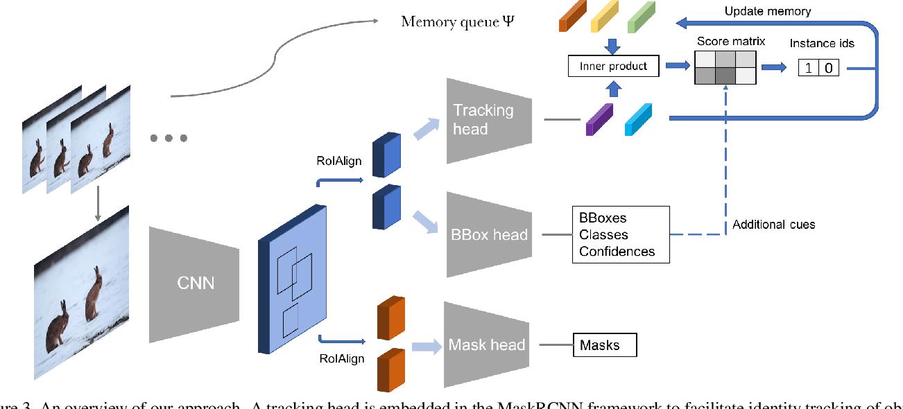 Figure 4 for Video Instance Segmentation