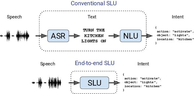 Figure 1 for Speech Model Pre-training for End-to-End Spoken Language Understanding