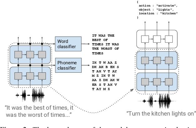Figure 3 for Speech Model Pre-training for End-to-End Spoken Language Understanding