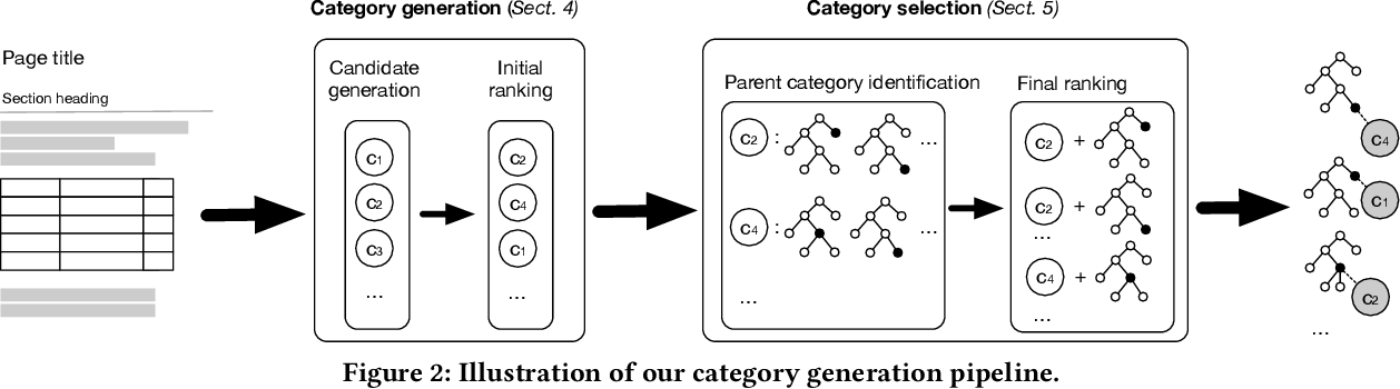 Figure 3 for Generating Categories for Sets of Entities