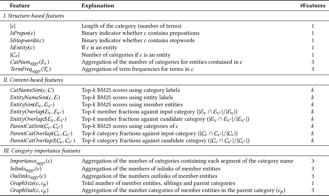 Figure 2 for Generating Categories for Sets of Entities
