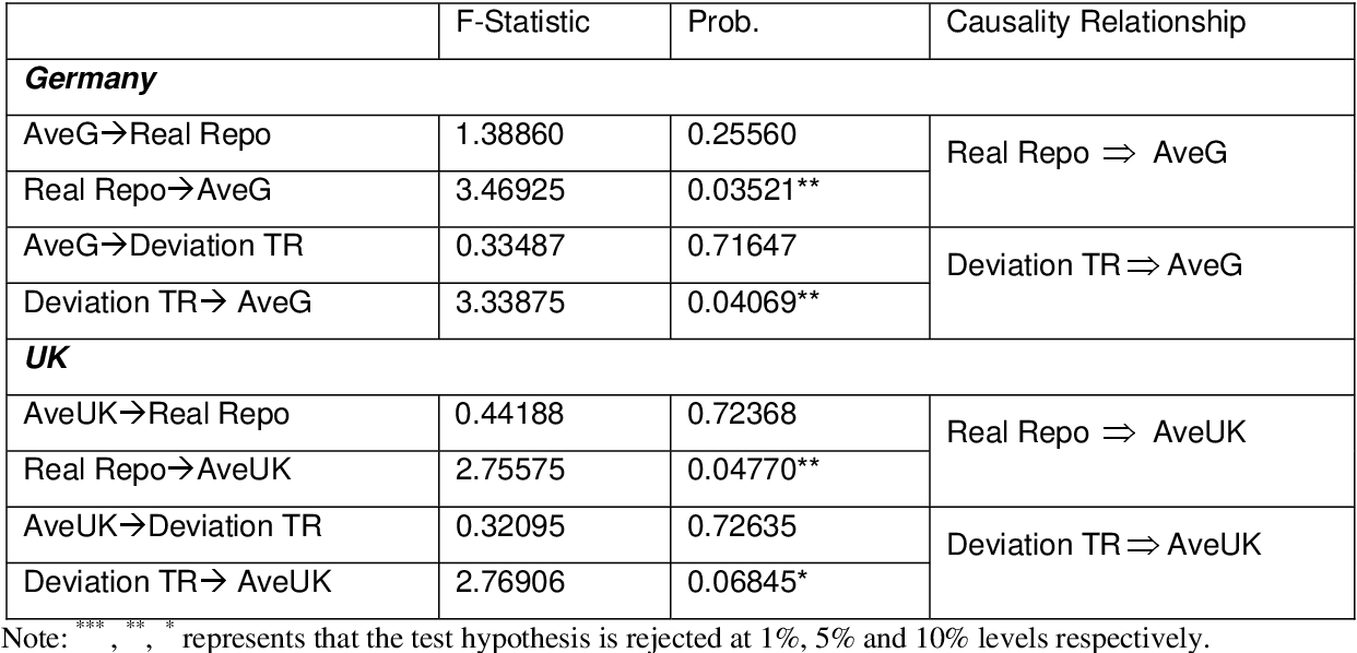 Table 2 Granger causality Test