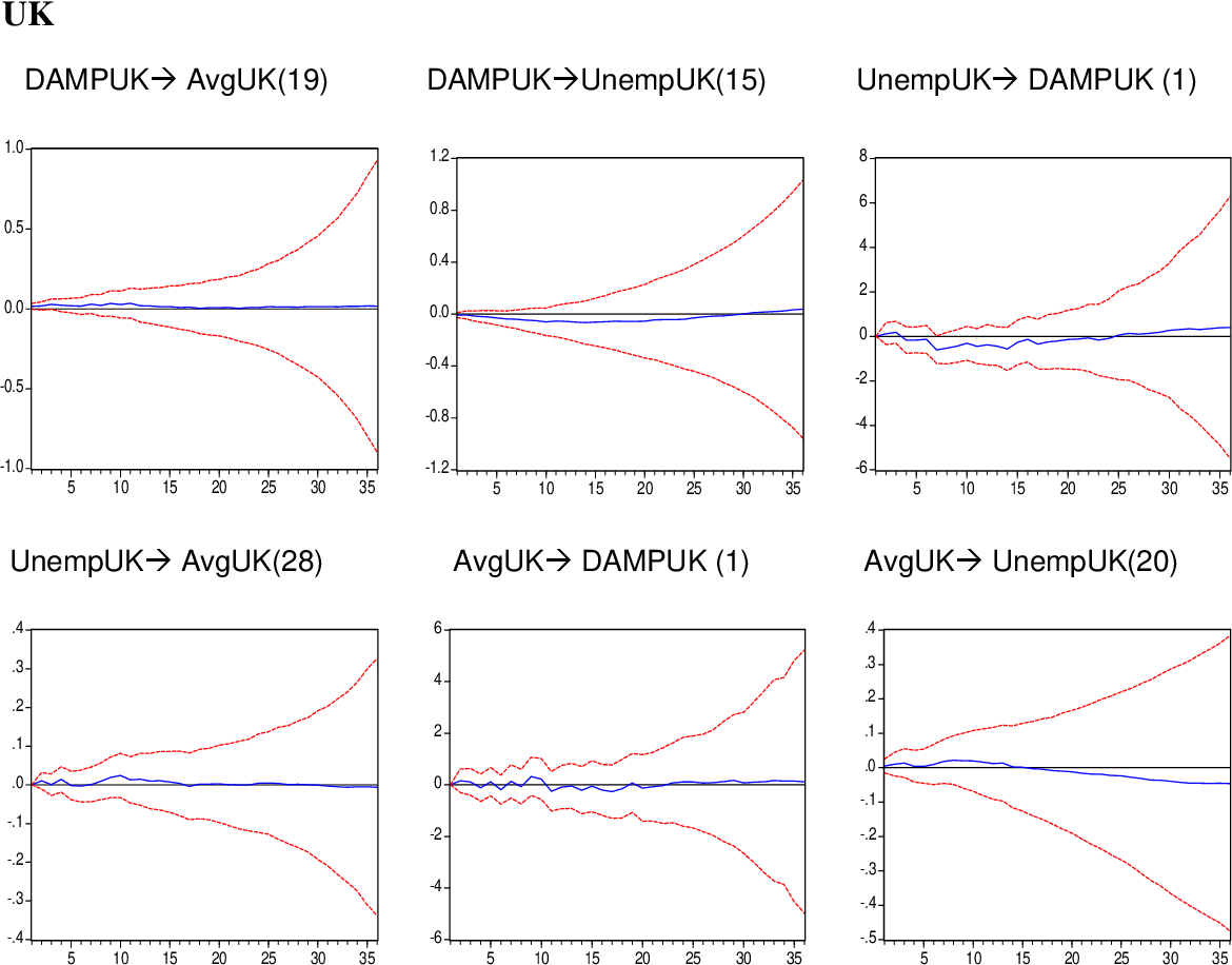 Figure 5 Impulse Response Functions-- DAMP: UK and Germany