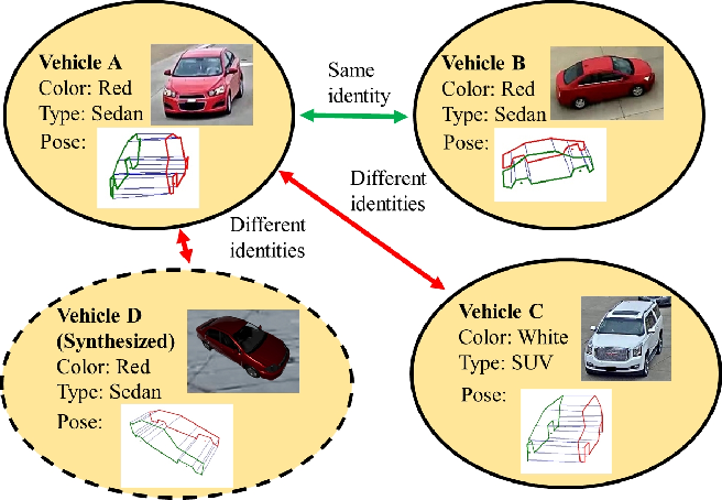 Figure 1 for PAMTRI: Pose-Aware Multi-Task Learning for Vehicle Re-Identification Using Highly Randomized Synthetic Data