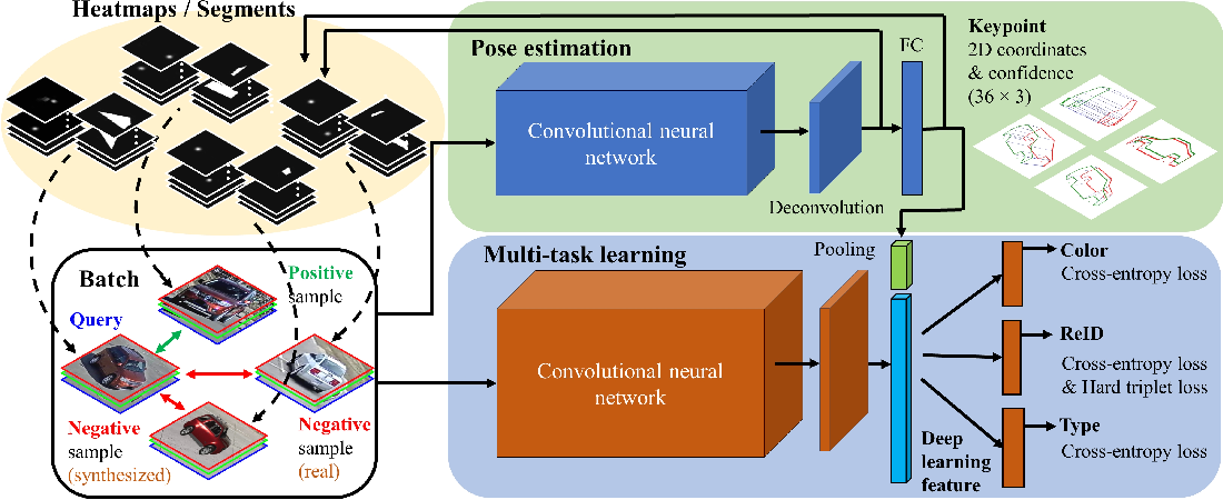 Figure 3 for PAMTRI: Pose-Aware Multi-Task Learning for Vehicle Re-Identification Using Highly Randomized Synthetic Data