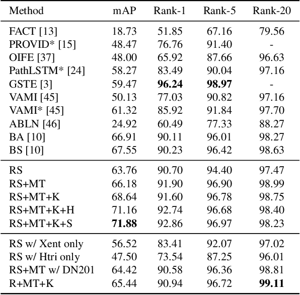 Figure 4 for PAMTRI: Pose-Aware Multi-Task Learning for Vehicle Re-Identification Using Highly Randomized Synthetic Data