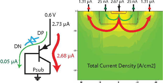 Fig. 6. Currents in diode-connected vertical PNP. Spice simulation (left) and TCAD color plot of total current density (right).