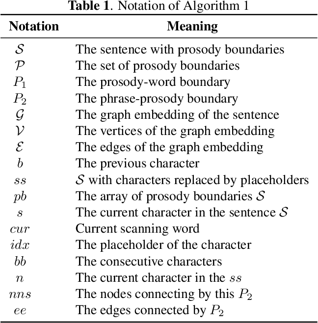 Figure 2 for GraphPB: Graphical Representations of Prosody Boundary in Speech Synthesis