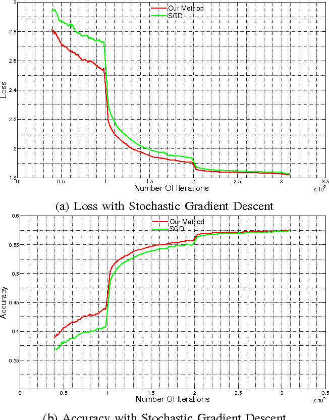 Figure 2 for Layer-Specific Adaptive Learning Rates for Deep Networks