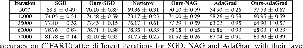 Figure 4 for Layer-Specific Adaptive Learning Rates for Deep Networks