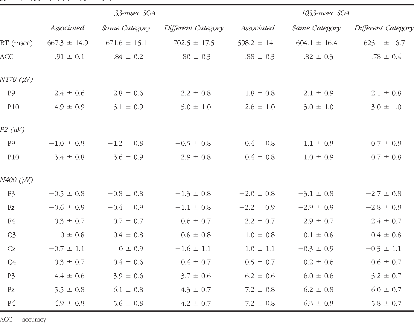 Table 1. Mean ± SEM Behavioral and Event-related Potential Measures for the Three Types of Prime/Target Relatedness in the 33- and 1033-msec SOA Conditions