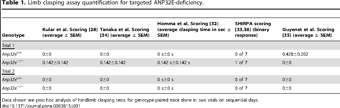 Table 1. Limb clasping assay quantification for targeted ANP32E-deficiency.