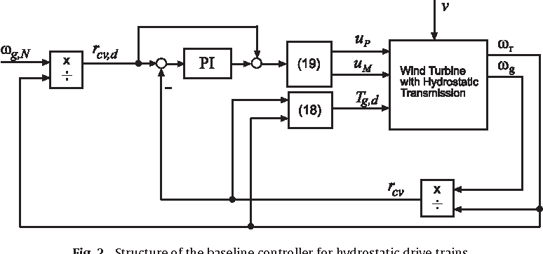 Fault-tolerant control of wind turbines with hydrostatic