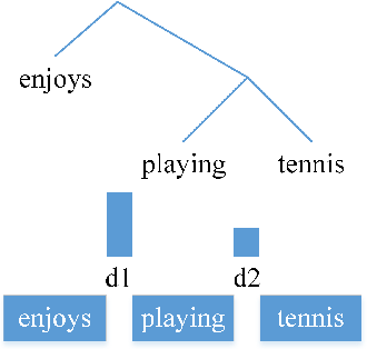 Figure 1 for Straight to the Tree: Constituency Parsing with Neural Syntactic Distance