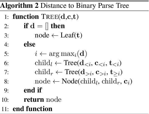 Figure 3 for Straight to the Tree: Constituency Parsing with Neural Syntactic Distance