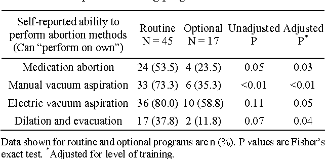 Table 3 from Routine abortion training matters for