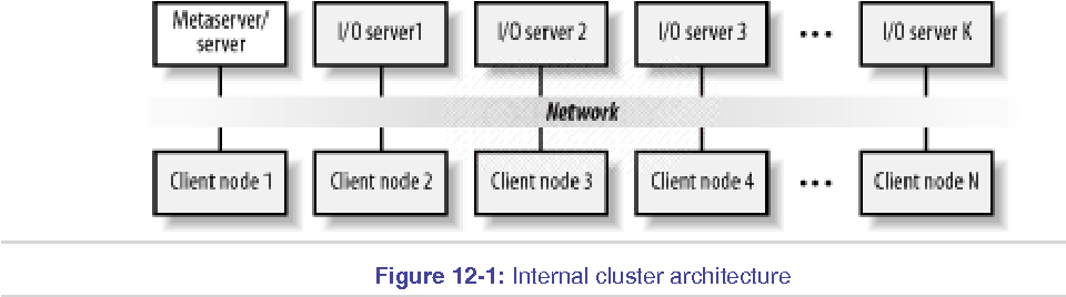 PDF] High performance Linux clusters - with OSCAR, Rocks, openMosix