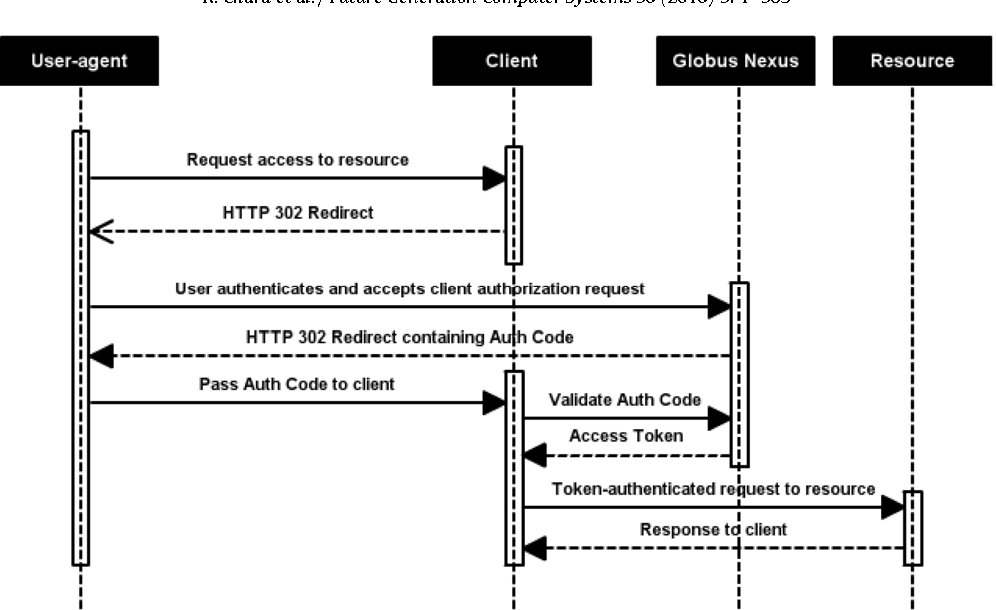 Figure 5 from Globus Nexus: A Platform-as-a-Service provider of