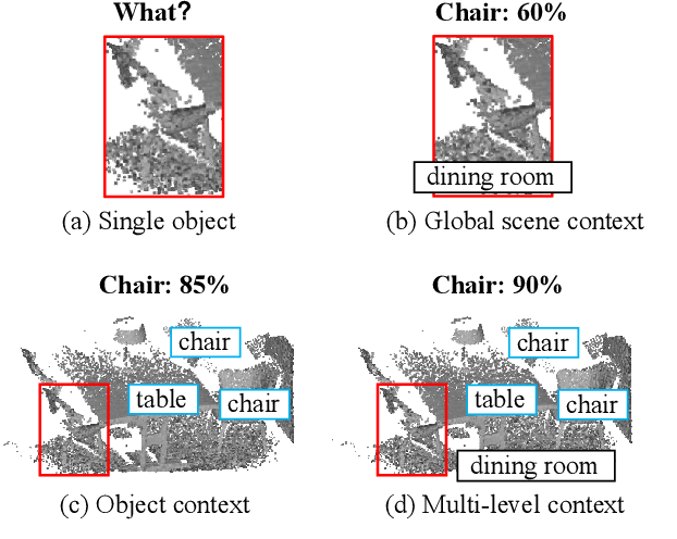 Figure 1 for MLCVNet: Multi-Level Context VoteNet for 3D Object Detection