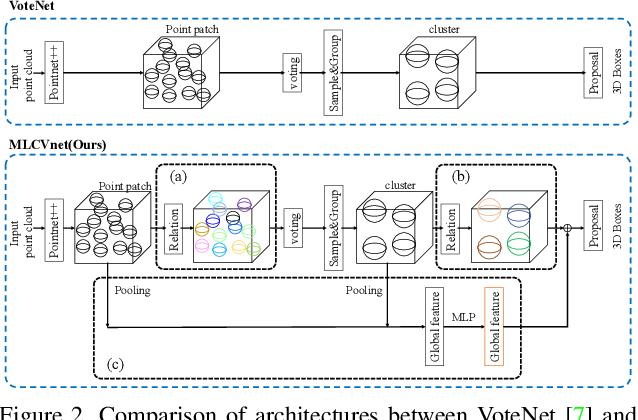 Figure 3 for MLCVNet: Multi-Level Context VoteNet for 3D Object Detection