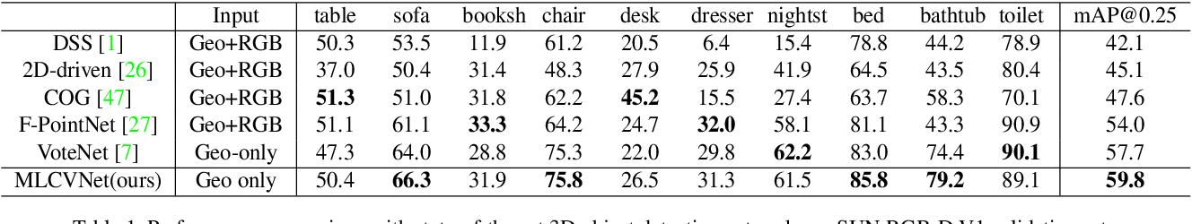 Figure 2 for MLCVNet: Multi-Level Context VoteNet for 3D Object Detection