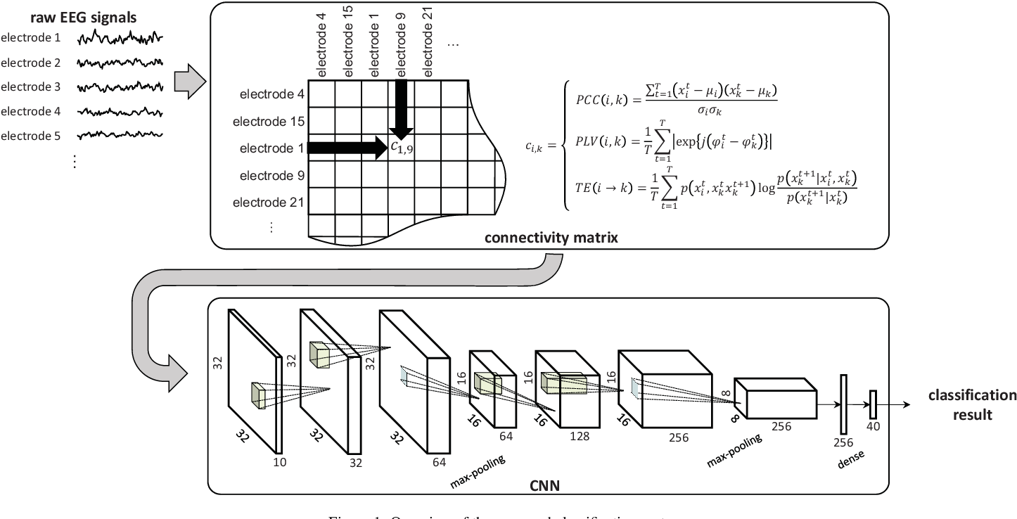 Figure 2 for Emotional EEG Classification using Connectivity Features and Convolutional Neural Networks