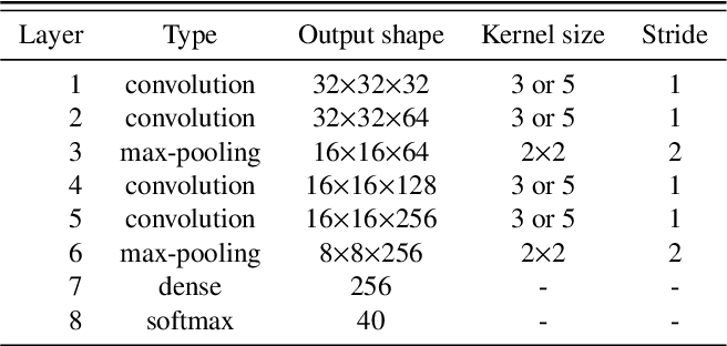 Figure 4 for Emotional EEG Classification using Connectivity Features and Convolutional Neural Networks