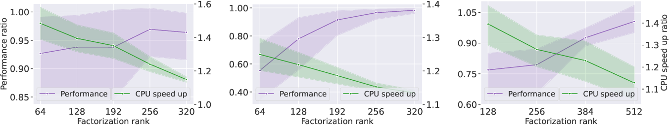 Figure 2 for Greenformer: Factorization Toolkit for Efficient Deep Neural Networks
