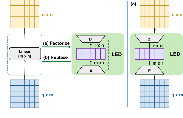 Figure 3 for Greenformer: Factorization Toolkit for Efficient Deep Neural Networks